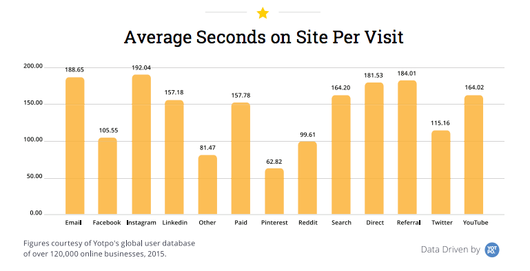 Yellow bar graph showing average seconds on site per visit