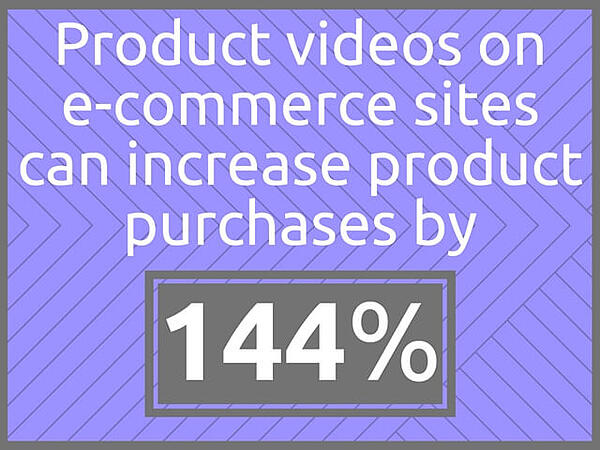 144% graphic statistic about product videos and increased purchases