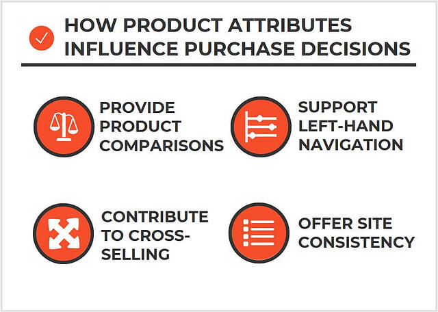 Graphic depicting how product attributes influence purchase decisions