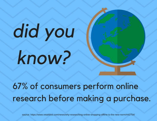 Graphic displaying a globe and reading, did you know? Sixty-seven percent of consumers perform online research before making a purchase