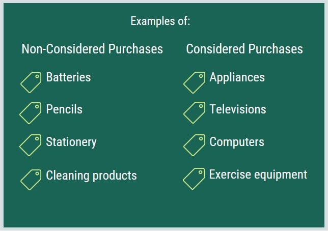 Examples of non-considered purchases and considered purchases