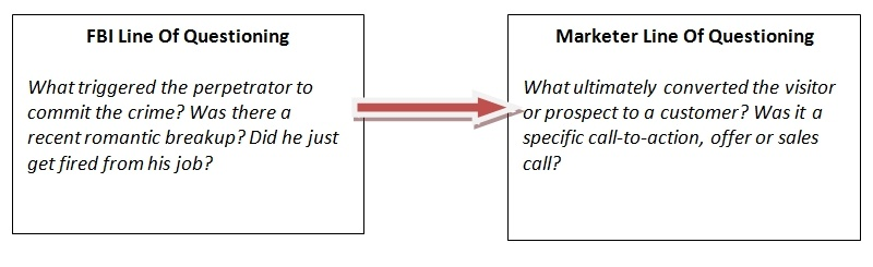 Image of two text boxes comparing the questions asked by an FBI agent to questions a marketer should ask.
