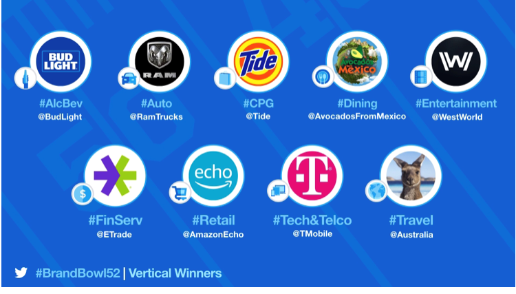 Image shows all the #BrandBowl category winners