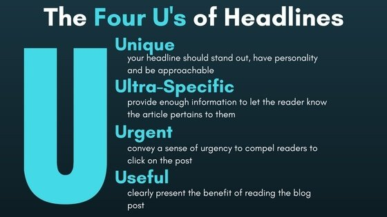 Graphic displaying the Four U's of Headlines: Unique, Ultra-Specific, Urgency and Useful.