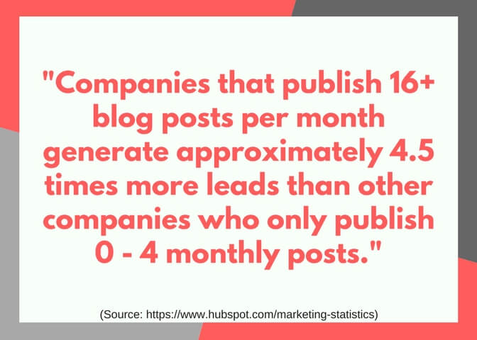 Graphic that reads, Companies that publish 16+ blog posts per month generate approximately 4.5 times more leads than other companies who only publish 0 - 4 monthly posts