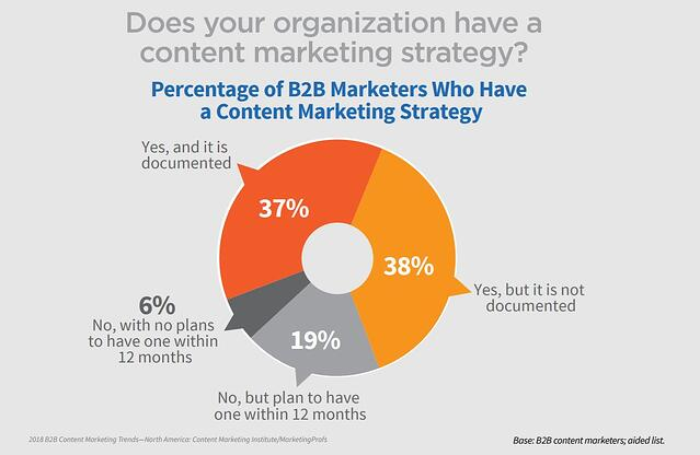Graph illustrating the percentage of B2B marketers who use a content marketing strategy