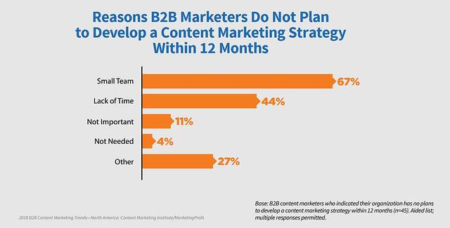 Graph illustrating reasons why B2B marketers don't plan to develop content marketing strategies