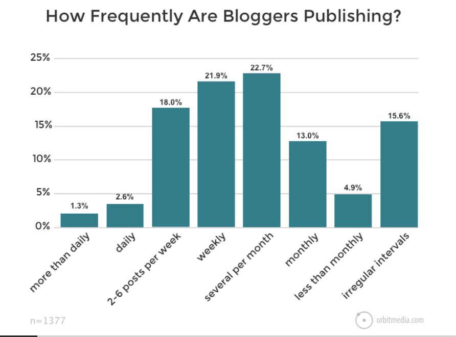 Graph charting how frequently bloggers publish content
