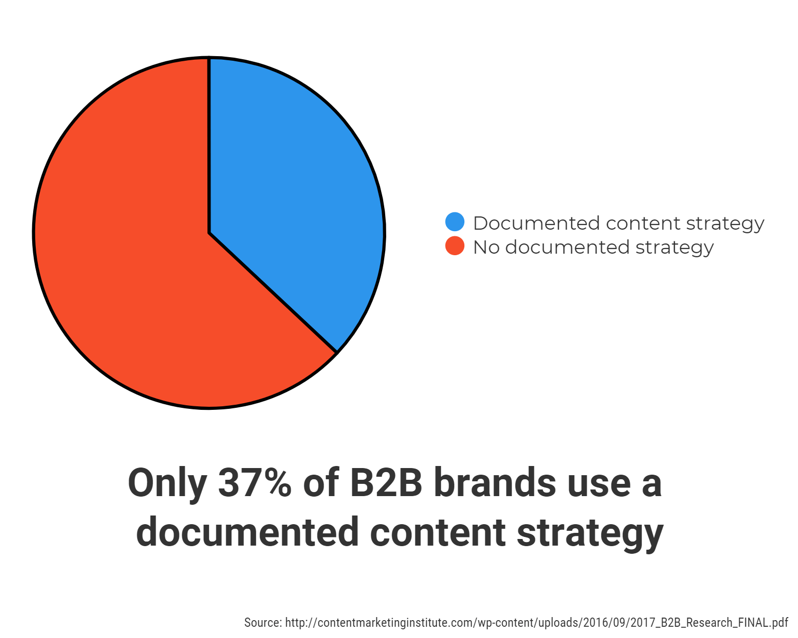 don't buy articles, buy content development graph showing only 37% of B2B brands use a documented content strategy