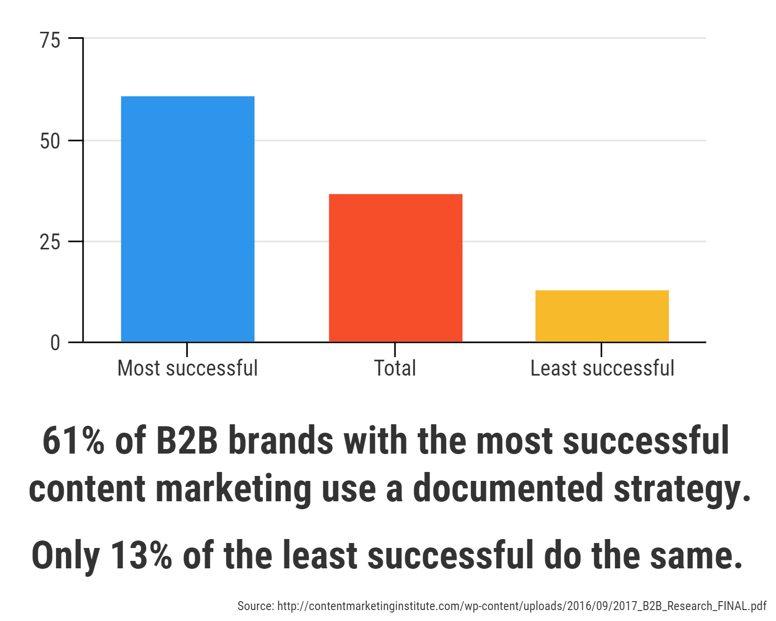 don't buy articles, buy content development graph showing 61% of B2B brands with successful content marketing campaigns use a documented strategy